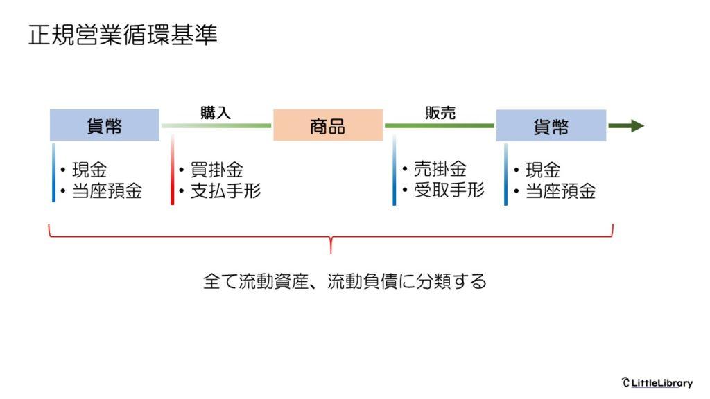 資産、負債の固定、流動の分類方法とは?