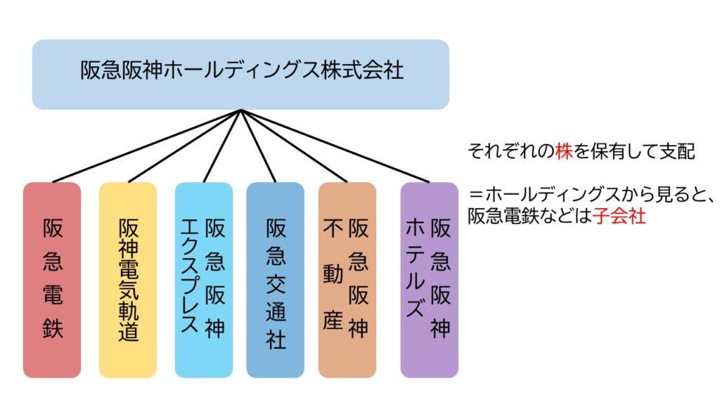 阪神 株価 阪急 ホールディングス
